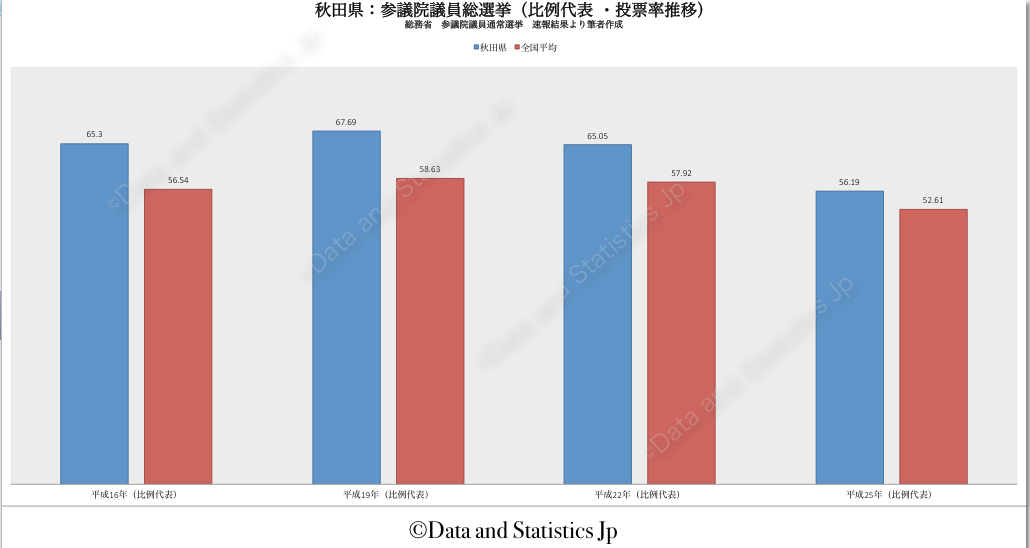 05秋田県:投票率:参院選