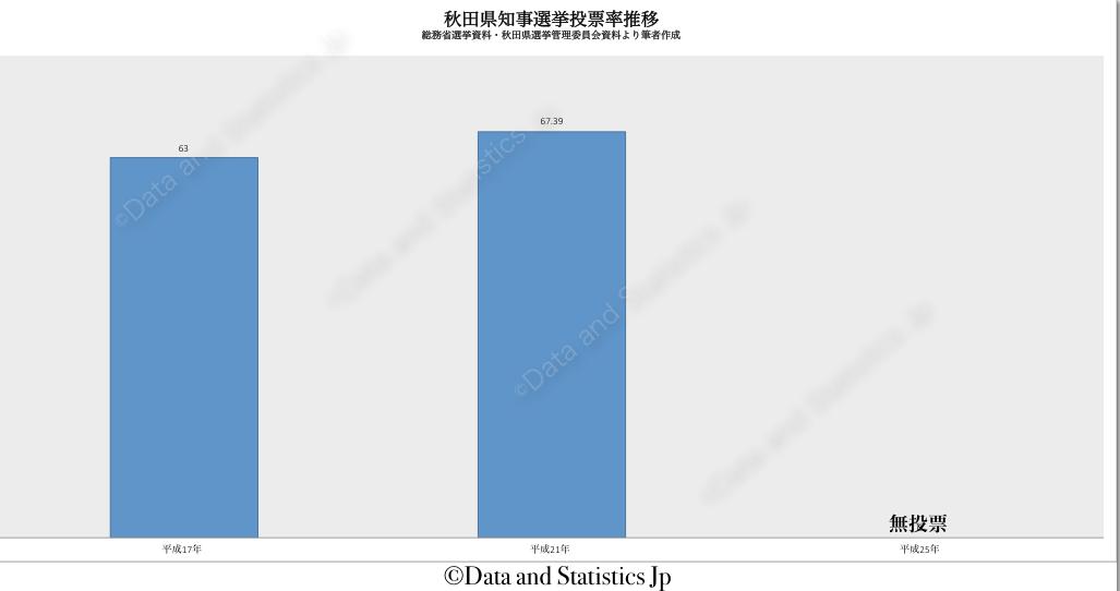 05秋田県:投票率:知事選