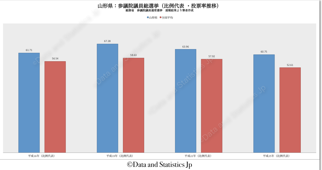 06山形県:投票率:参院選