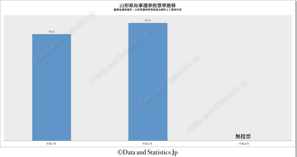 06山形県:投票率:知事選