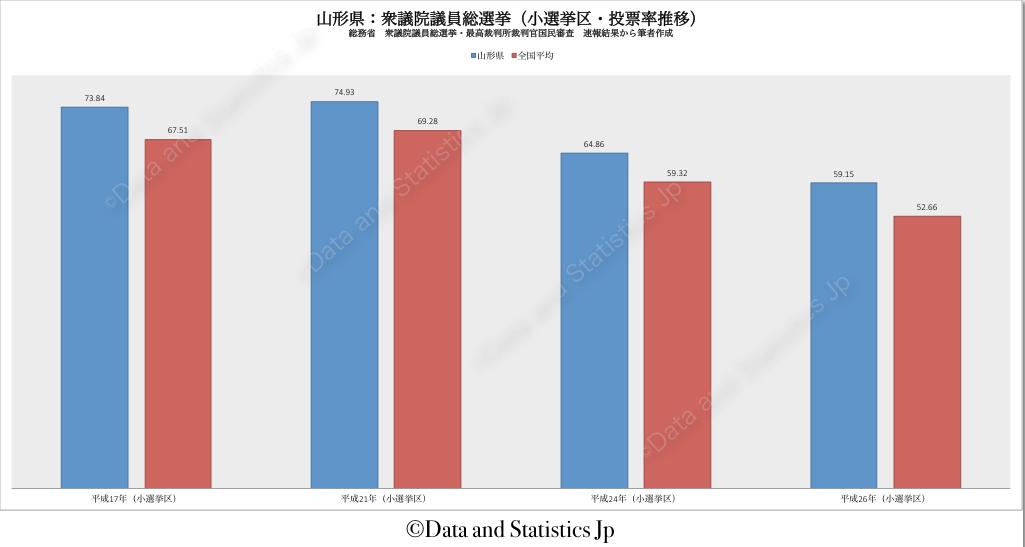 06山形県:投票率:衆院選