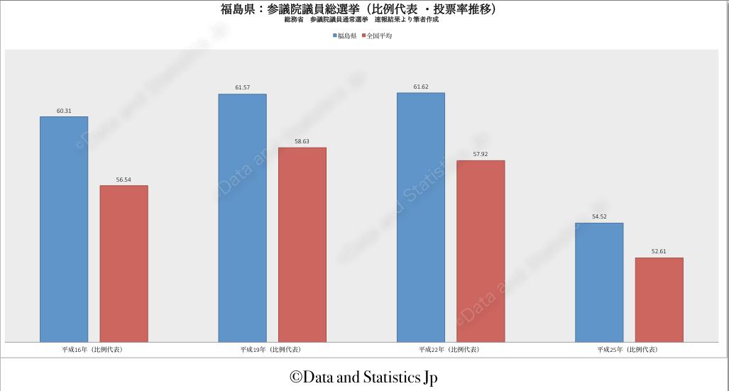 07福島県:投票率:参院選