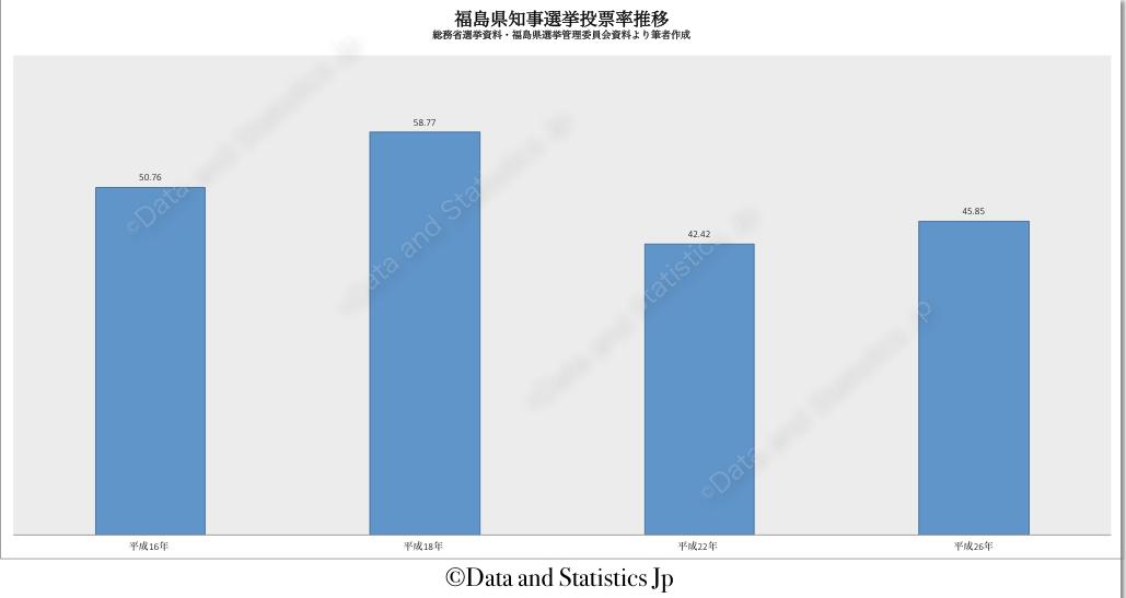 07福島県:投票率:知事選
