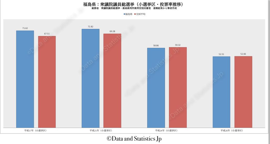 07福島県:投票率:衆院選