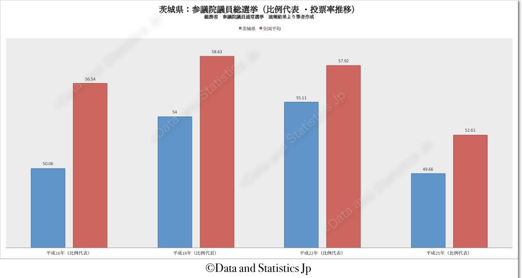 08茨城県:投票率:参院選