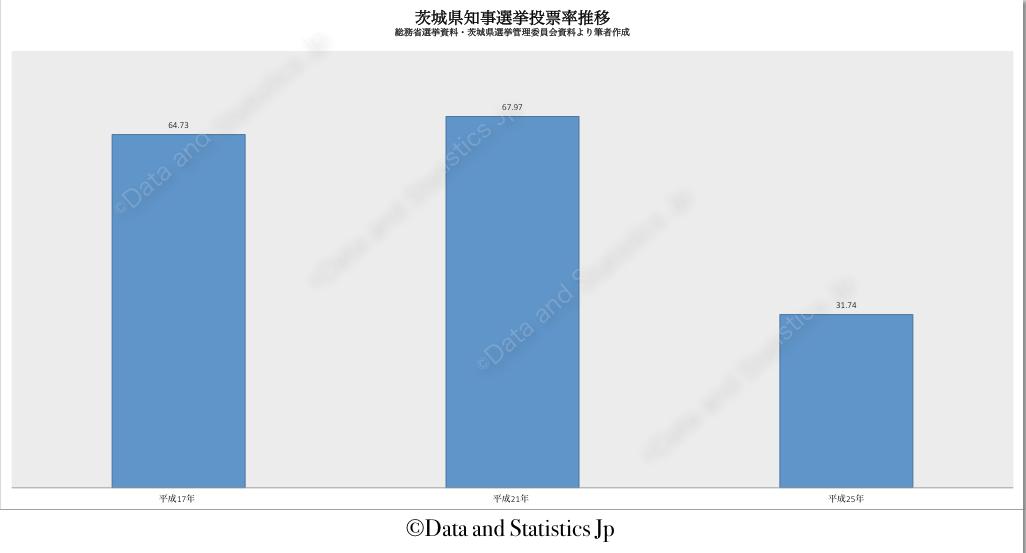 08茨城県:投票率:知事選