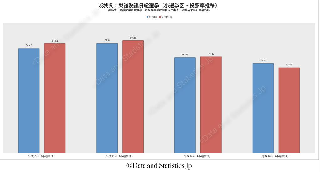 08茨城県:投票率:衆院選