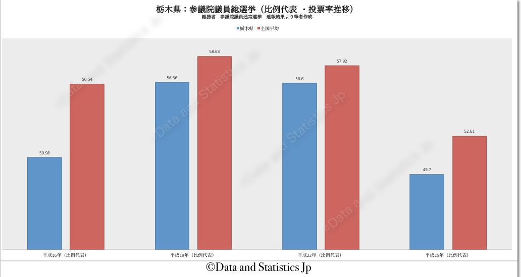 09栃木県:投票率:参院選