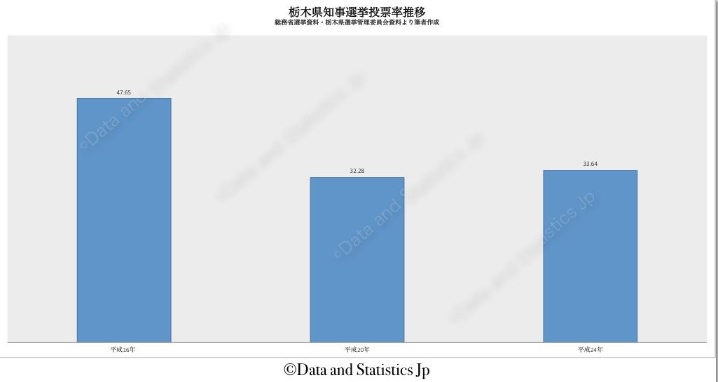 09栃木県:投票率:知事選