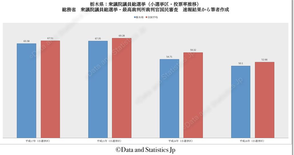 09栃木県:投票率:衆院選