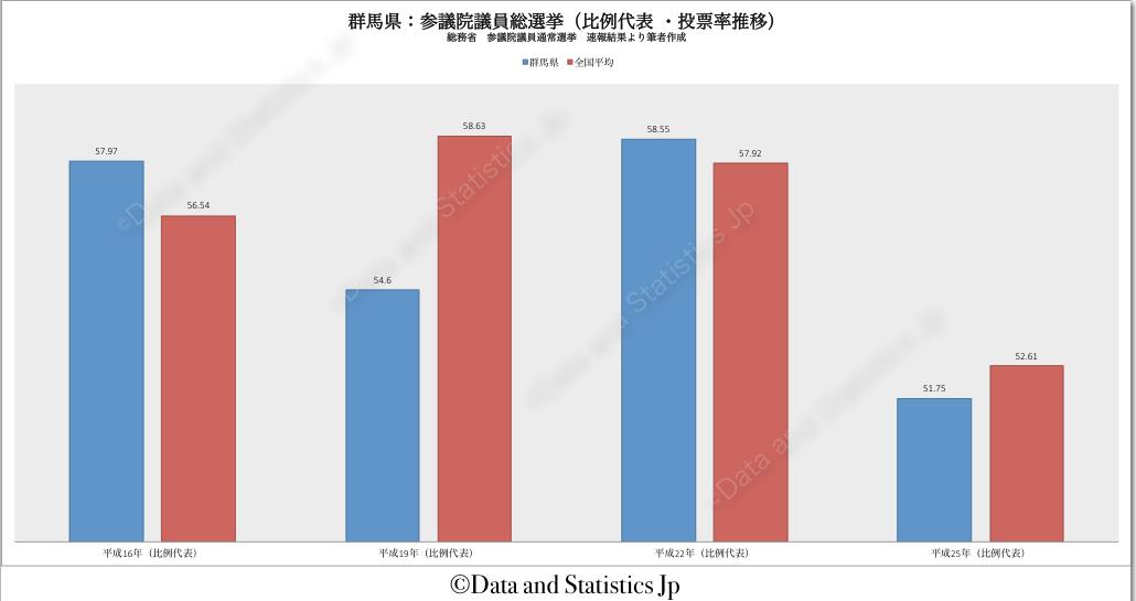10群馬県:投票率:参院選