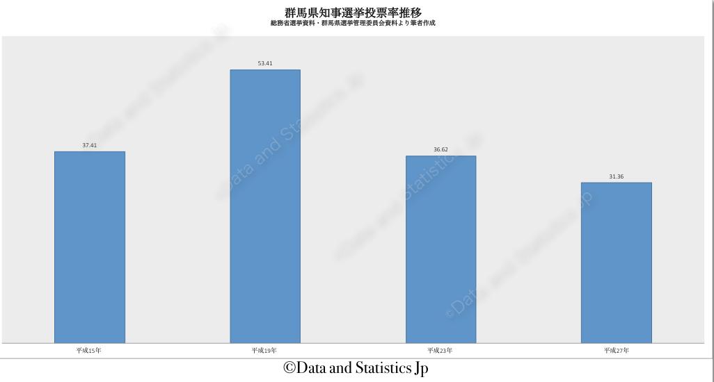 10群馬県:投票率:知事選
