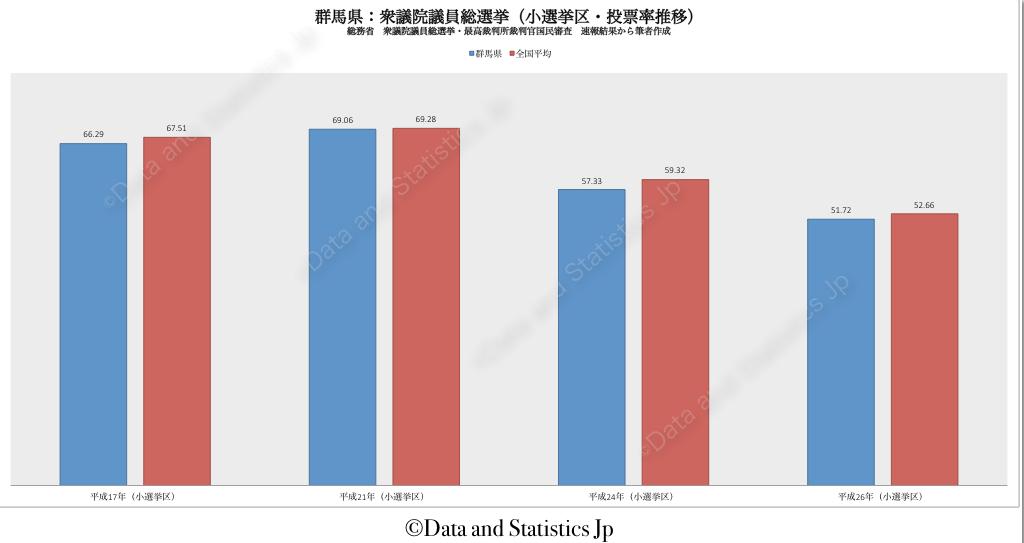 10群馬県:投票率:衆院選
