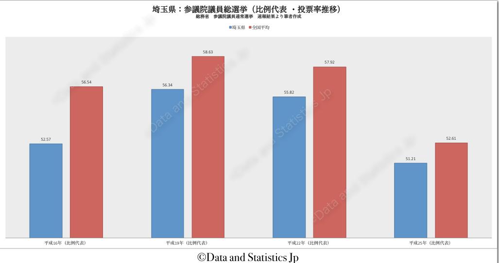 11埼玉県:投票率:参院選