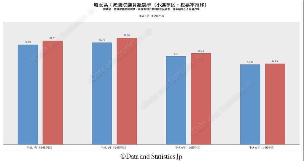 11埼玉県:投票率:衆院選