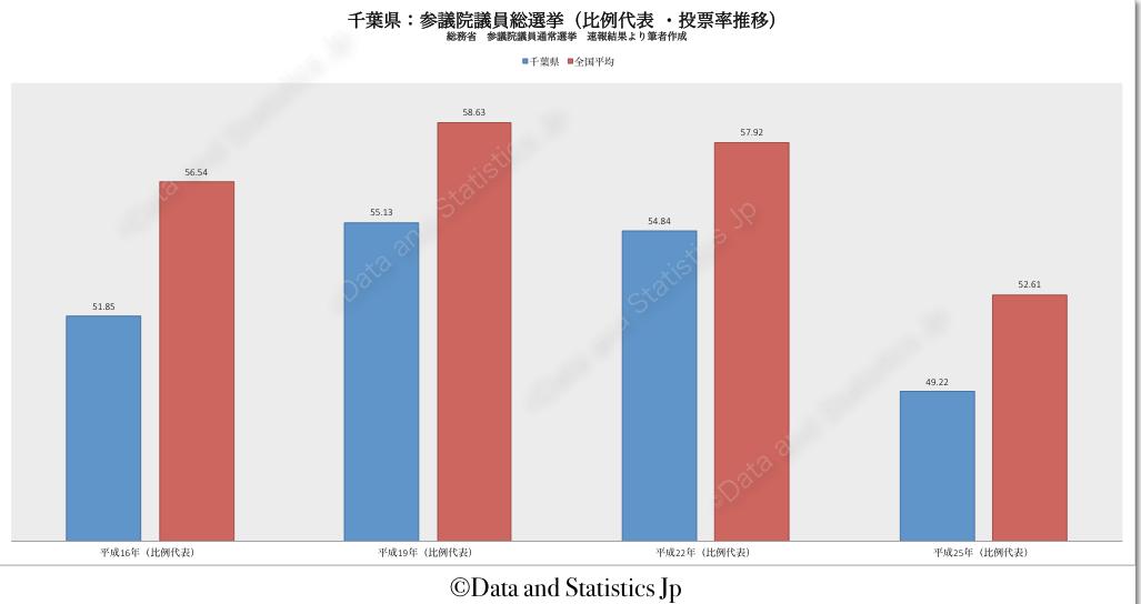 12千葉県:投票率:参院選