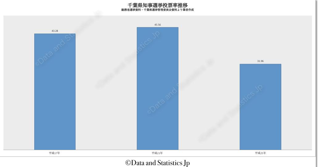 12千葉県:投票率:知事選