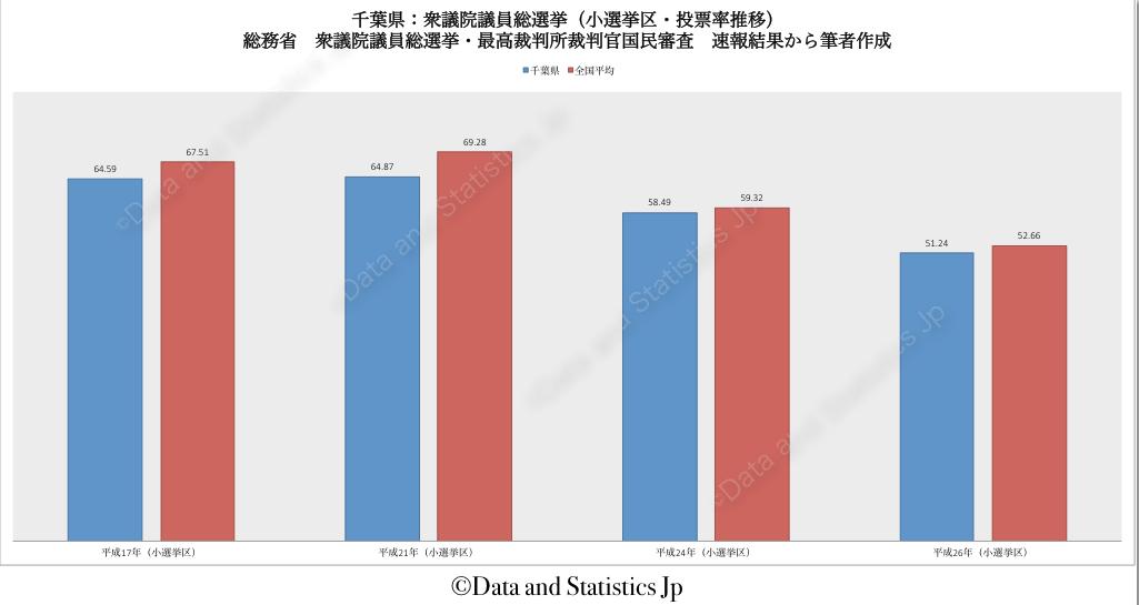 12千葉県:投票率:衆院選