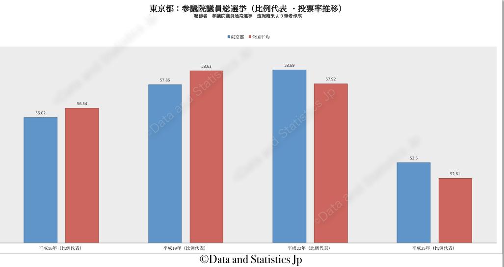 13東京都:投票率:参院選
