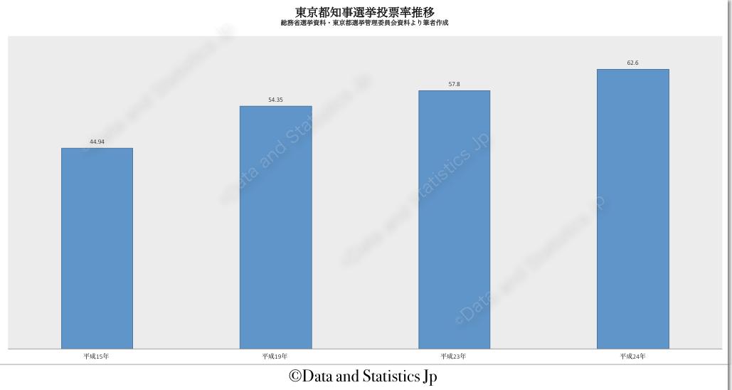 13東京都:投票率:知事選