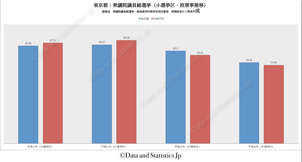 13東京都:投票率:衆院選