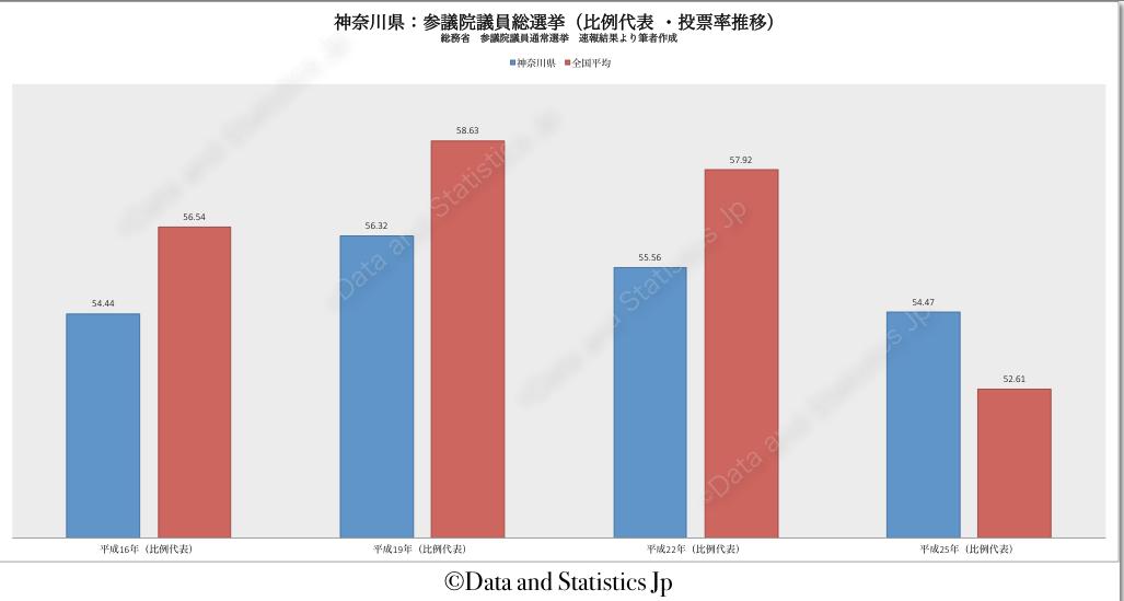14神奈川県:投票率:参院選