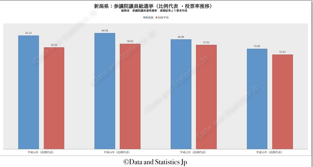 15新潟県:投票率:参院選