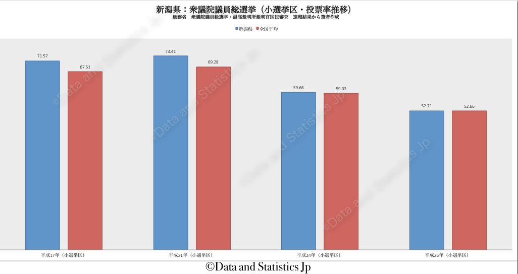 15新潟県:投票率:衆院選