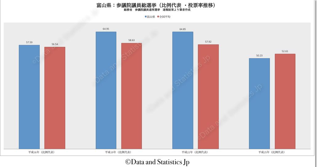 16富山県:投票率:参院選
