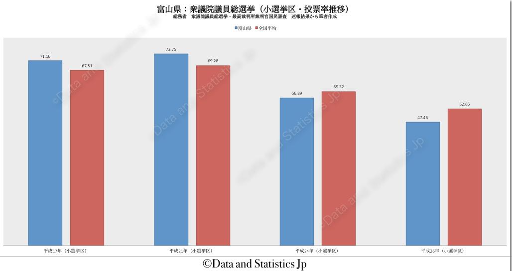 16富山県:投票率:衆院選