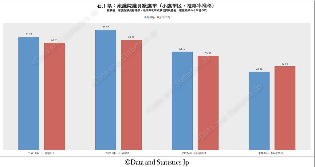 17石川県:投票率:衆院選