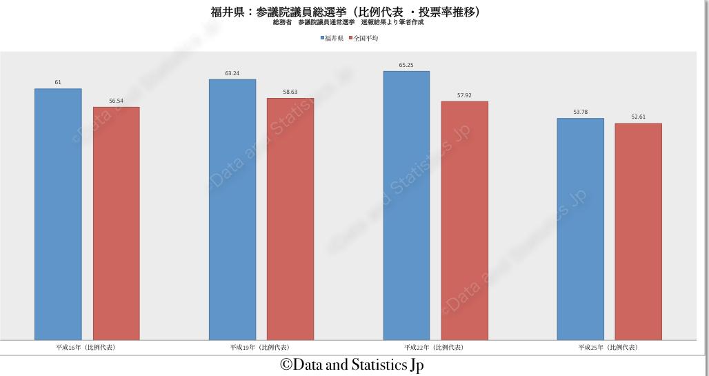 18福井県:投票率:参院選