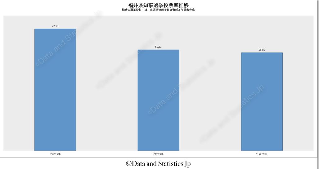 18福井県:投票率:知事選