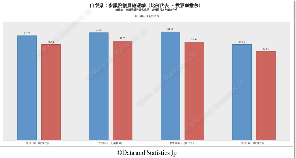 19山梨県:投票率:参院選