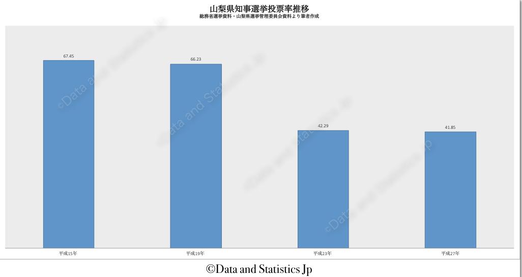 19山梨県:投票率:知事選