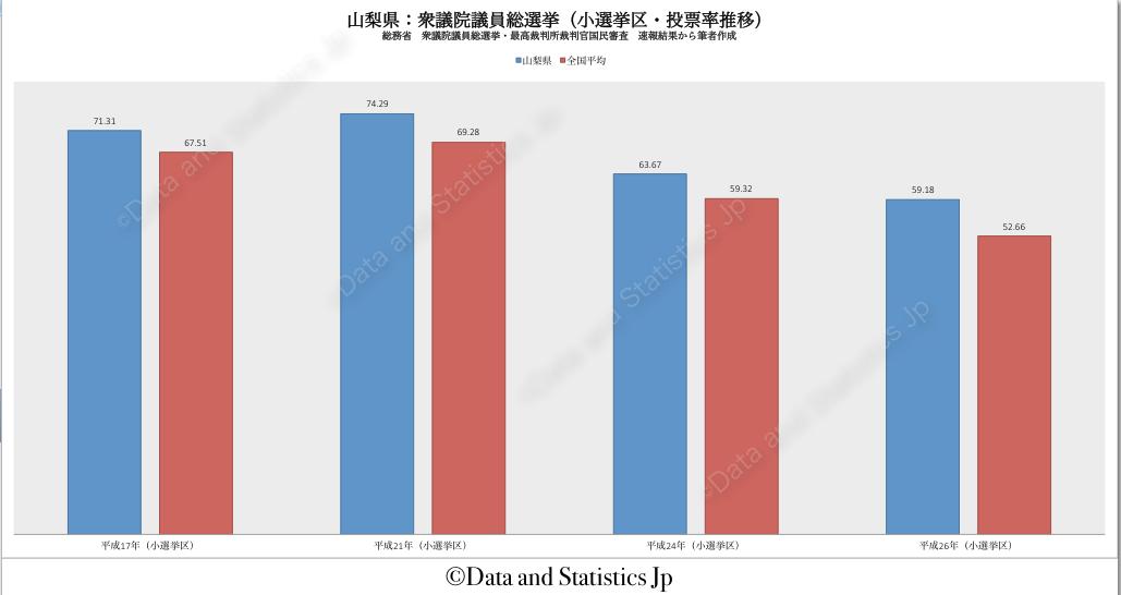 19山梨県:投票率:衆院選