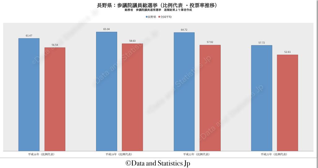 20長野県:投票率:参院選