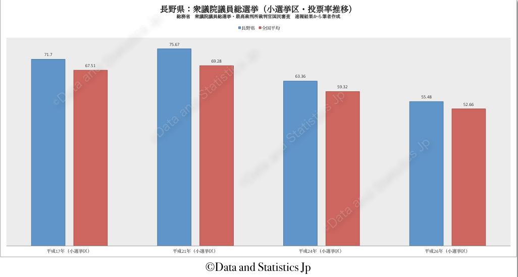 20長野県:投票率:衆院選