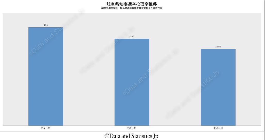 21岐阜県:投票率:知事選