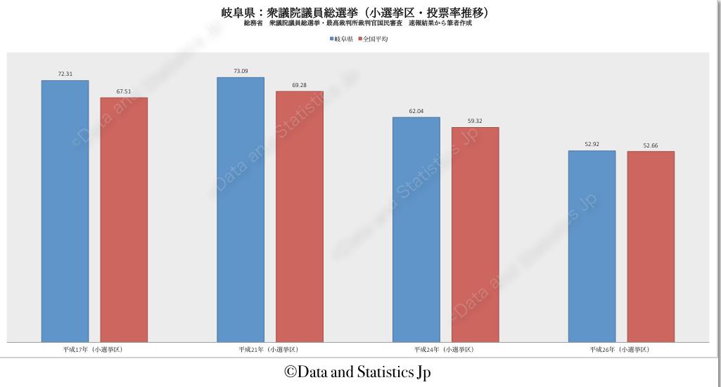 21岐阜県:投票率:衆院選