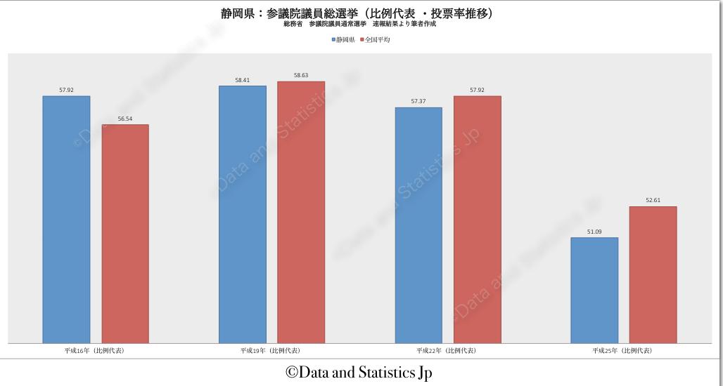 22静岡県:投票率:参院選