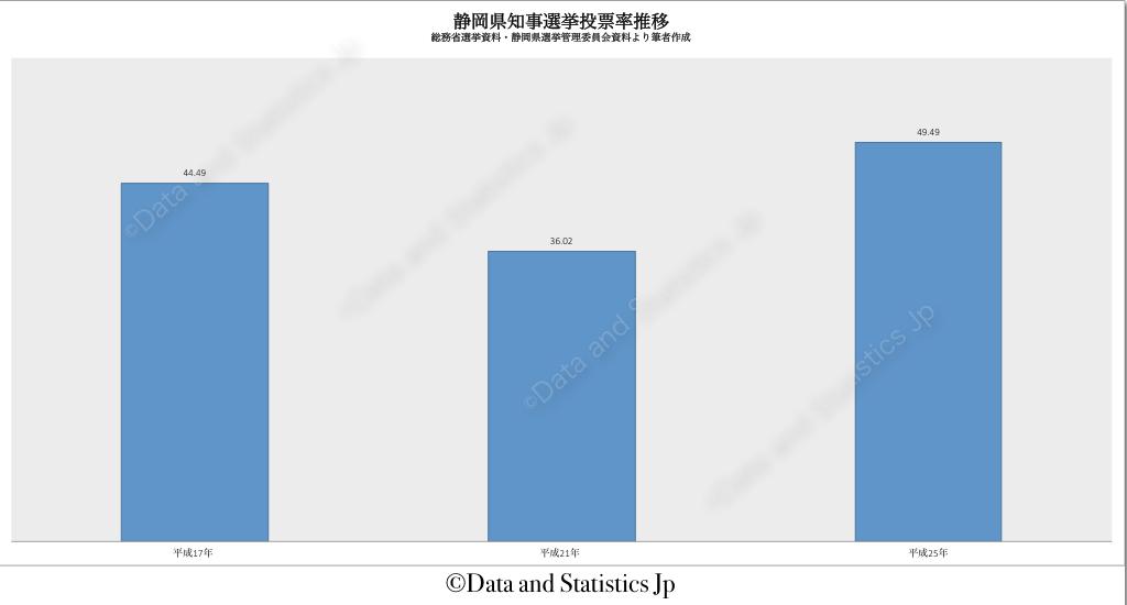 22静岡県:投票率:知事選