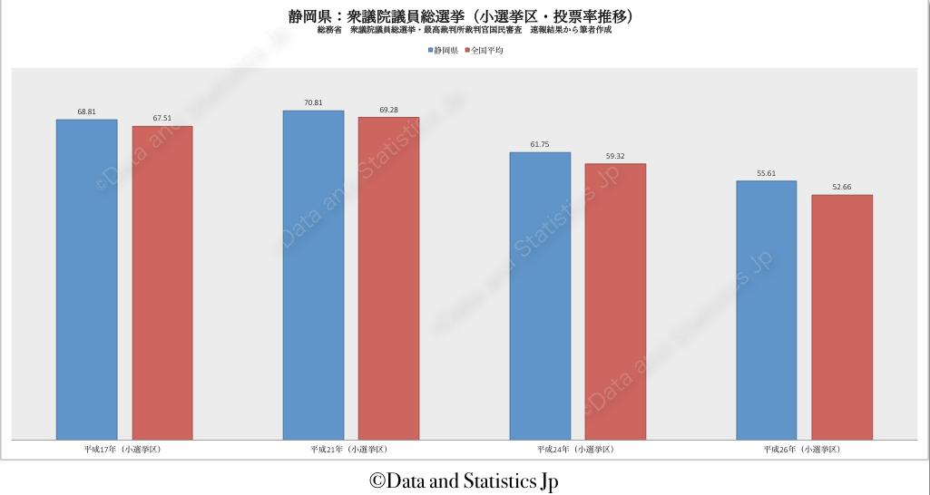 22静岡県:投票率:衆院選