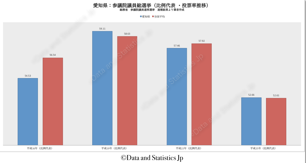 23愛知県:投票率:参院選