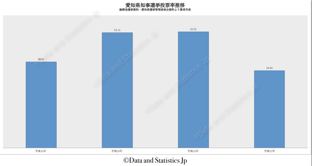 23愛知県:投票率:知事選