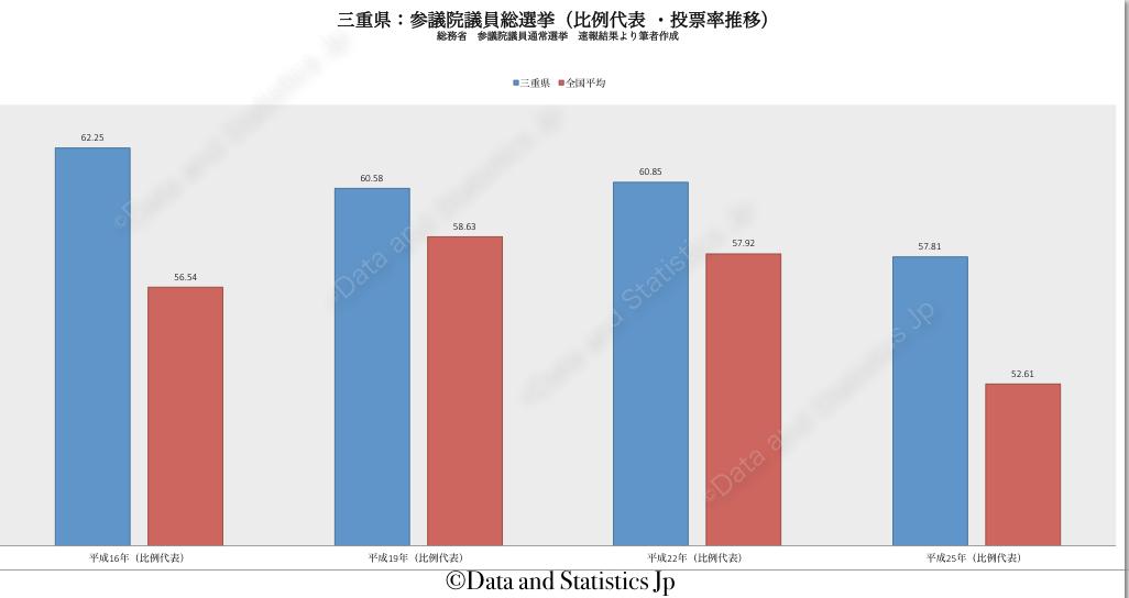 24三重県:投票率:参院選