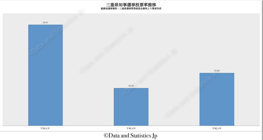 24三重県:投票率:知事選