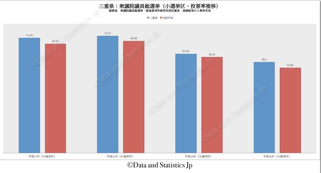24三重県:投票率:衆院選