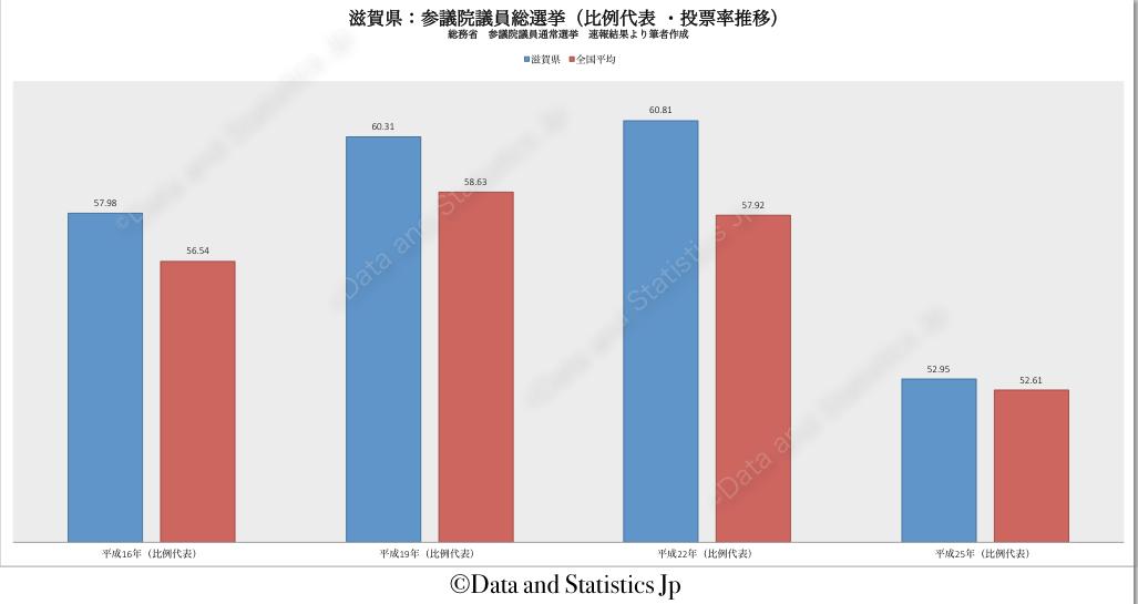 25滋賀県:投票率:参院選