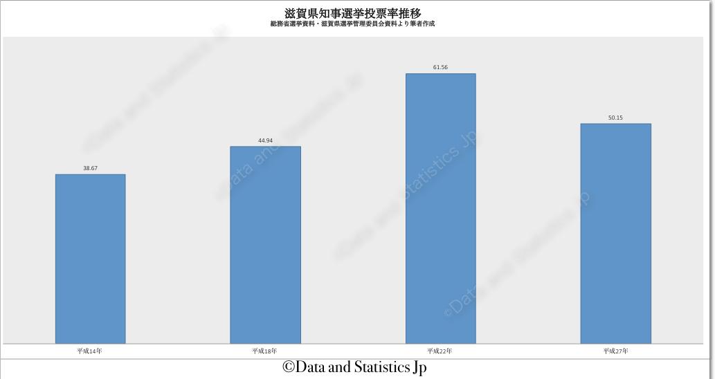 25滋賀県:投票率:知事選
